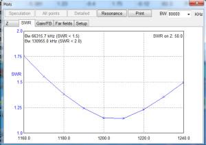 Antenna V 1.2Ghz swr
