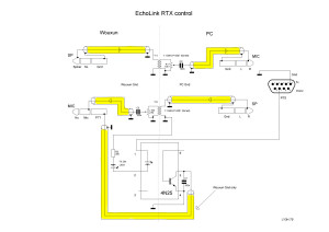 EchoLink RTX control
